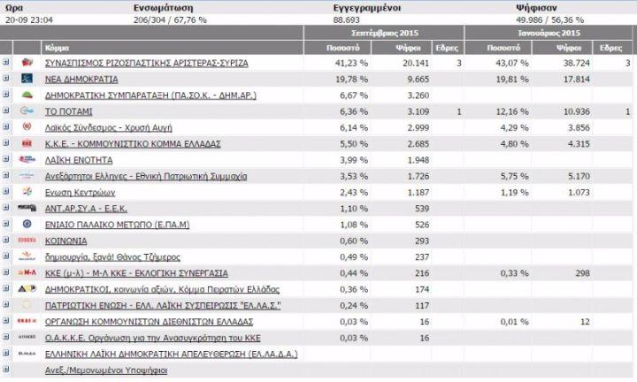 Η κατανομή των εδρών στα Χανιά αυτή την ώρα